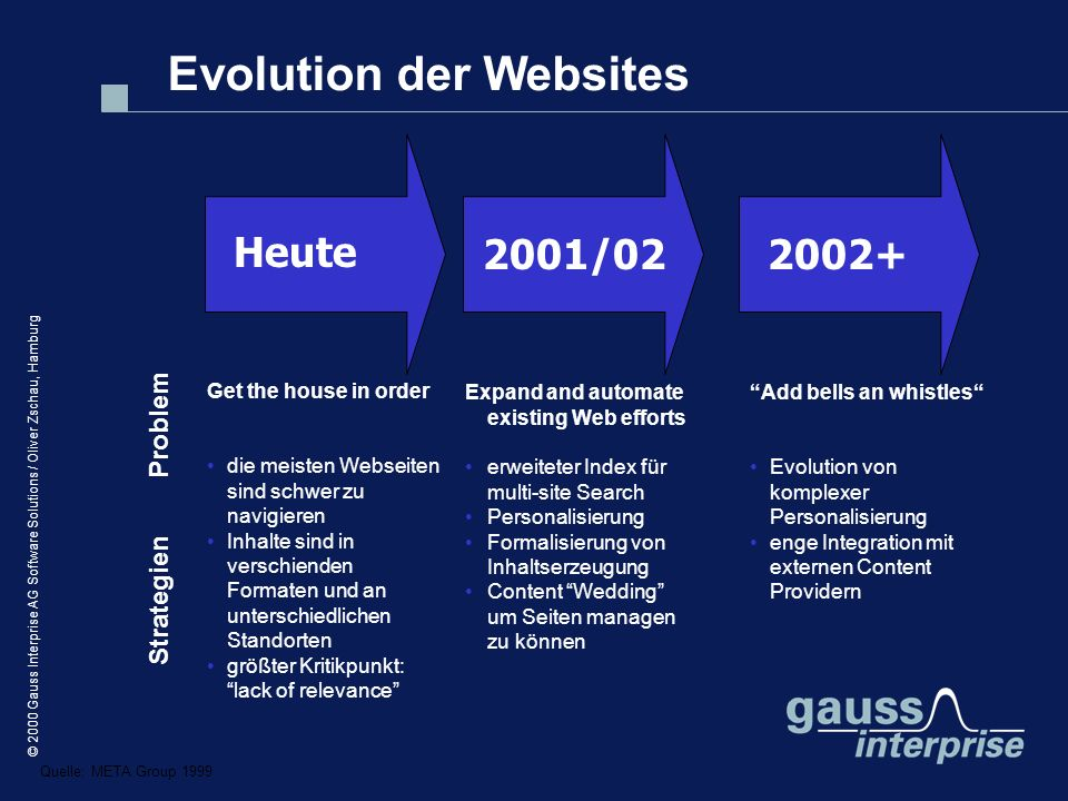 Evolution der Websites