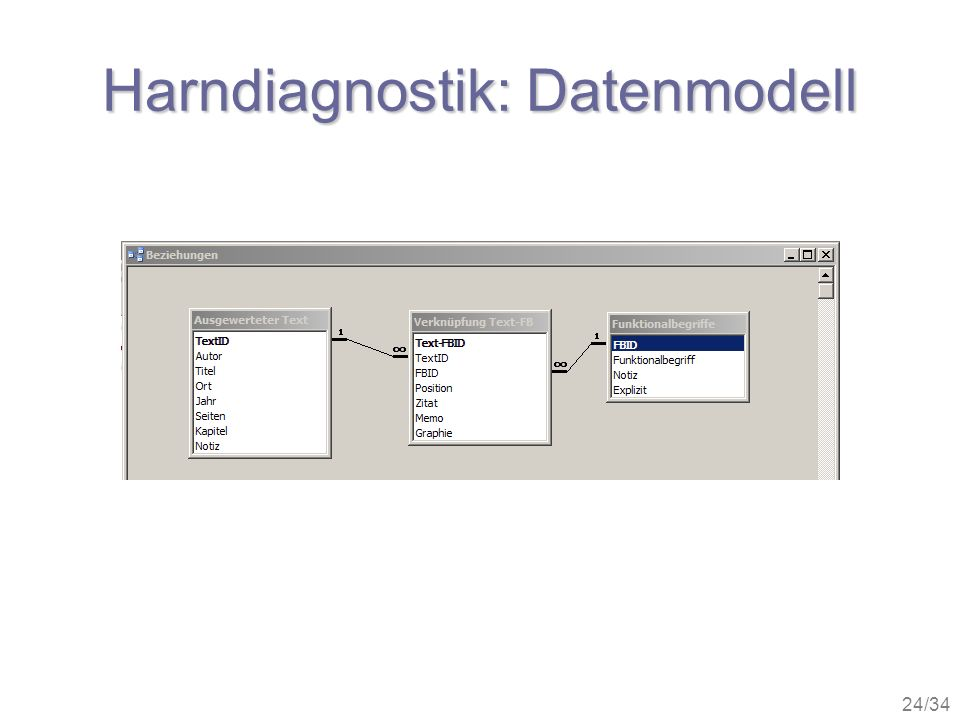 Harndiagnostik: Datenmodell