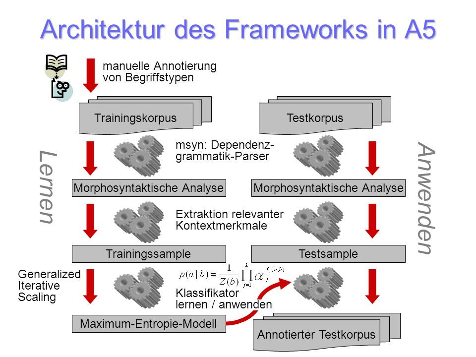 Architektur des Frameworks in A5
