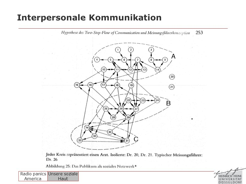 Interpersonale Kommunikation
