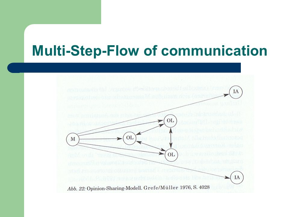 Multi-Step-Flow of communication