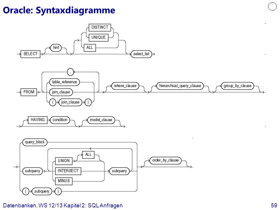 Oracle: Syntaxdiagramme