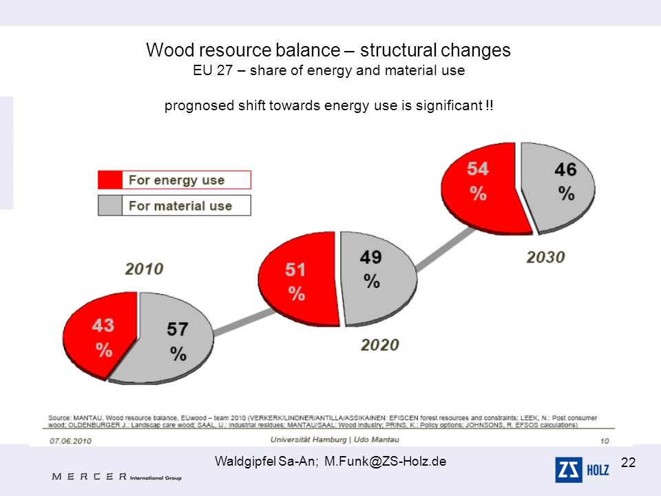 Wood resource balance – structural changes