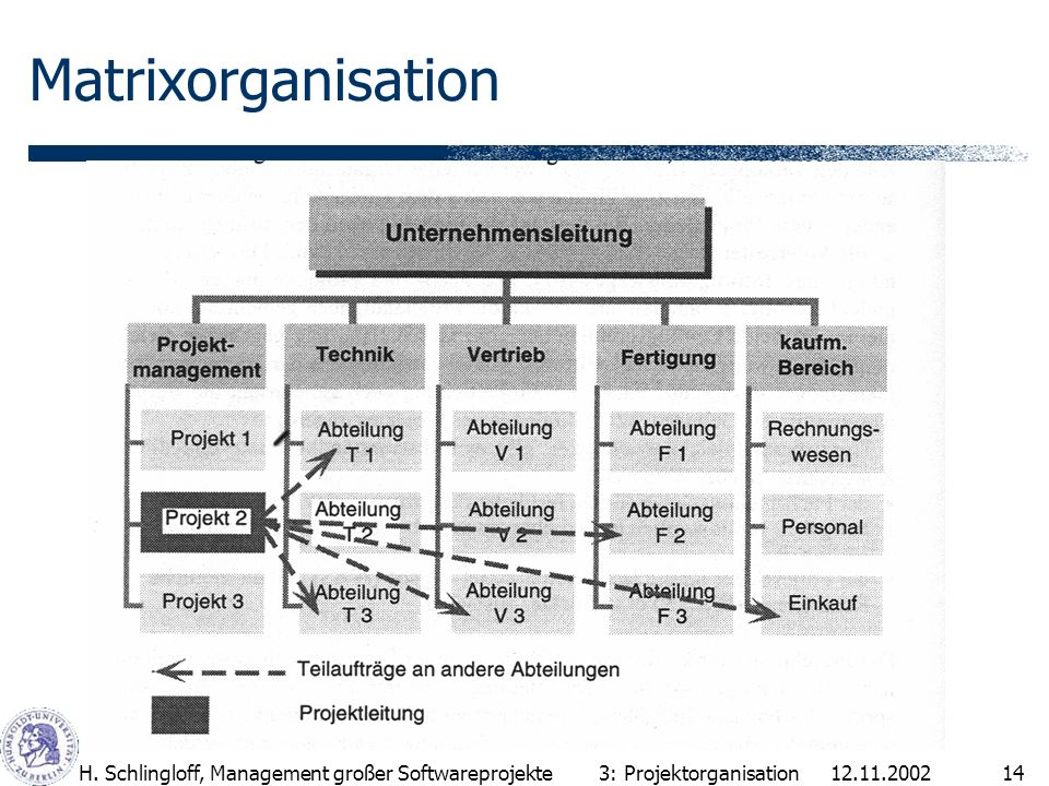 Matrixorganisation H. Schlingloff, Management großer Softwareprojekte