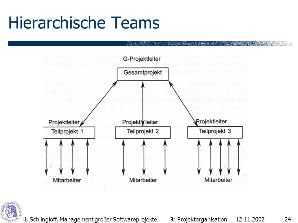 Hierarchische Teams H. Schlingloff, Management großer Softwareprojekte
