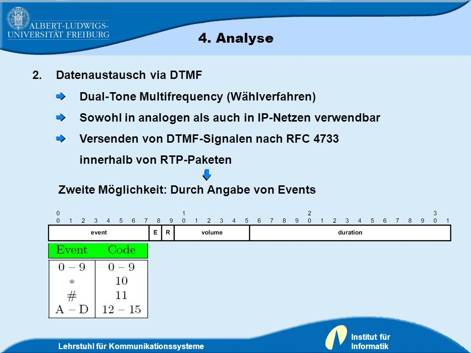 4. Analyse Datenaustausch via DTMF