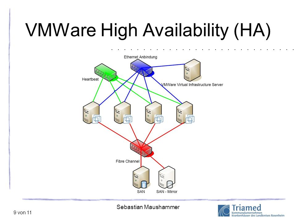 VMWare High Availability (HA)