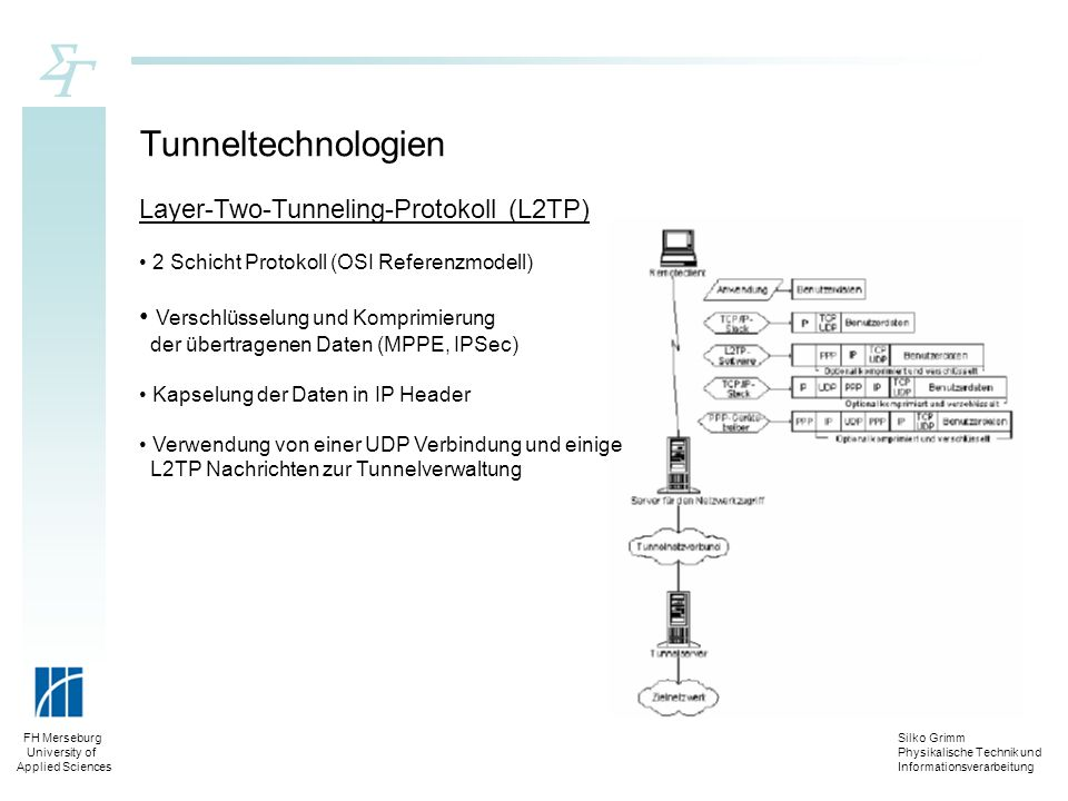 Tunneltechnologien Layer-Two-Tunneling-Protokoll (L2TP)