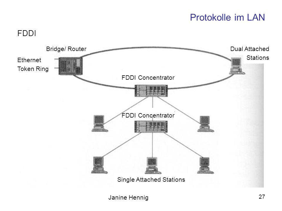 Protokolle im LAN FDDI Bridge/ Router Dual Attached Stations Ethernet