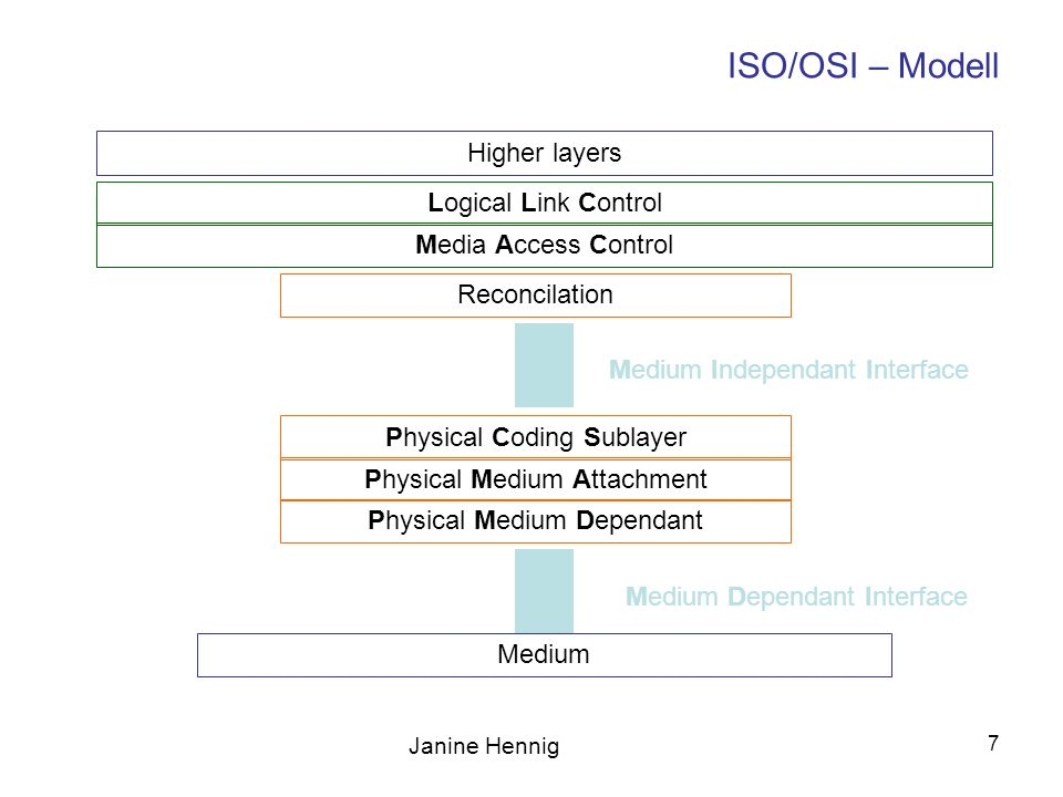 ISO/OSI – Modell Higher layers Logical Link Control