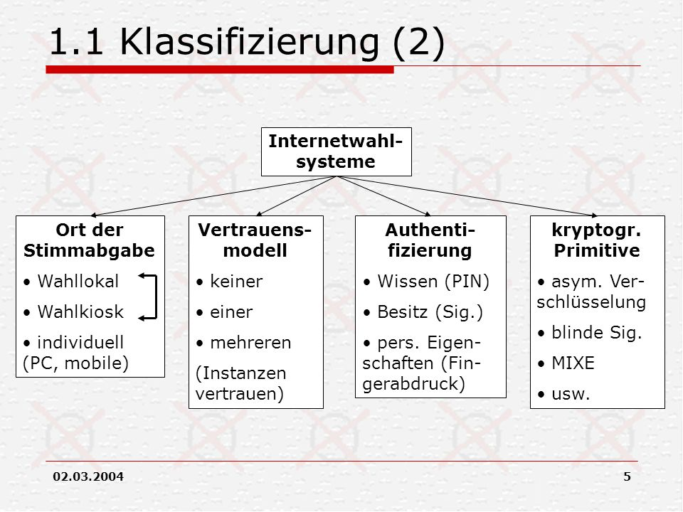 Internetwahl-systeme