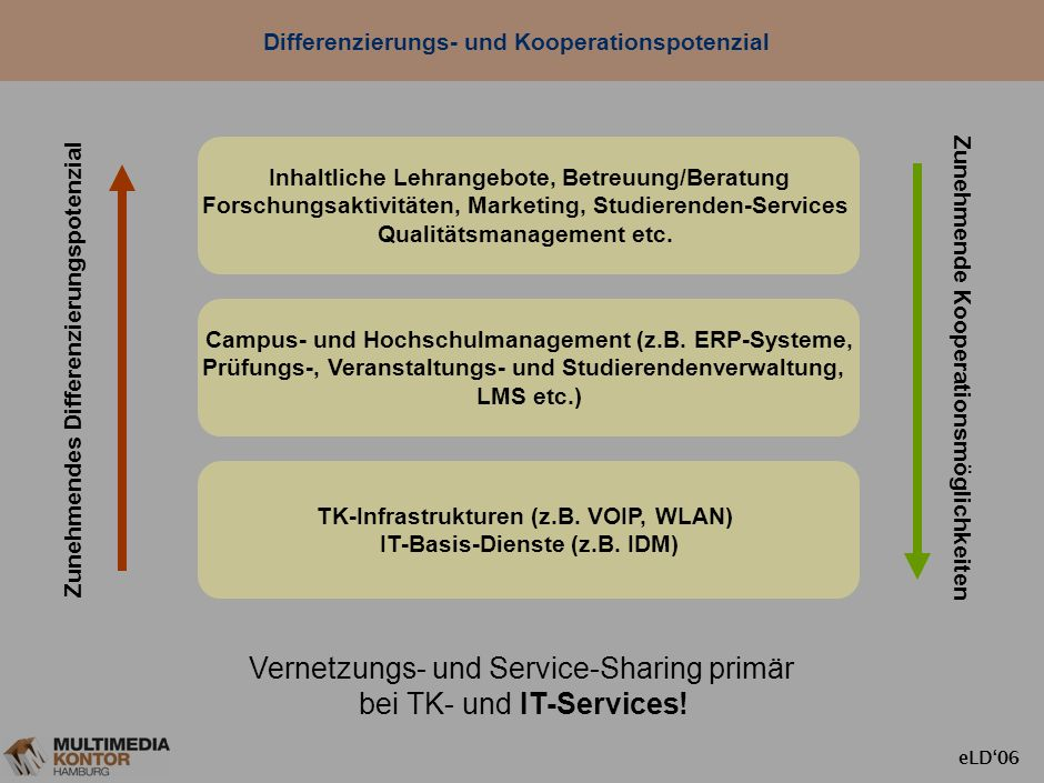 Differenzierungs- und Kooperationspotenzial