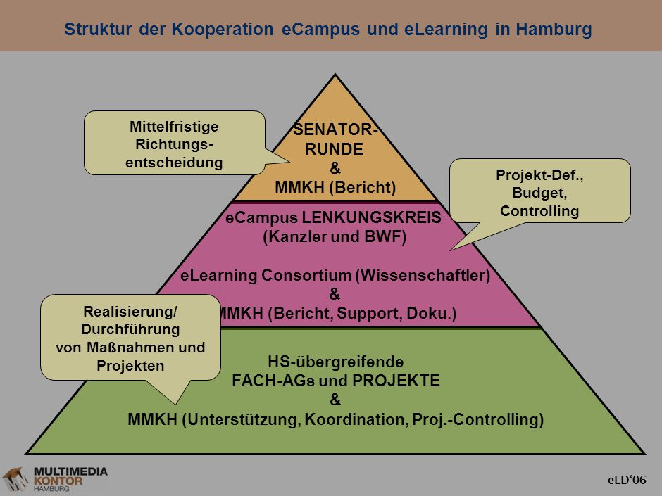 Struktur der Kooperation eCampus und eLearning in Hamburg