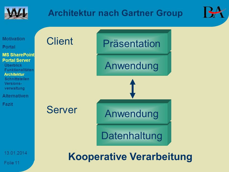 Architektur nach Gartner Group