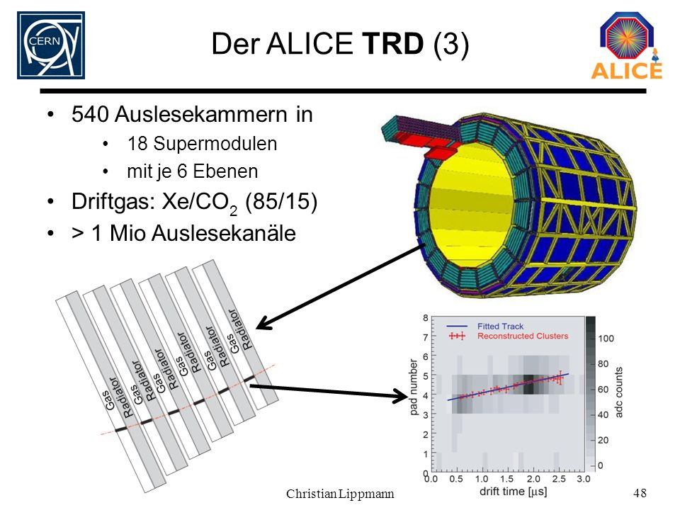 Der ALICE TRD (3) 540 Auslesekammern in Driftgas: Xe/CO2 (85/15)