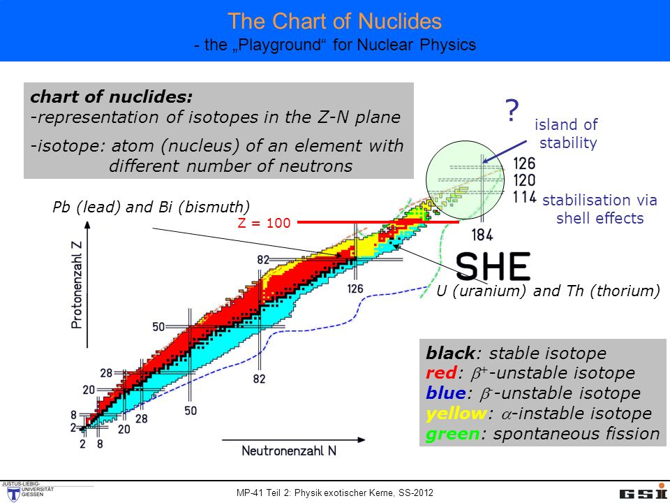 "The Chart of Nuclides - the ""Playground for Nuclear Physics"