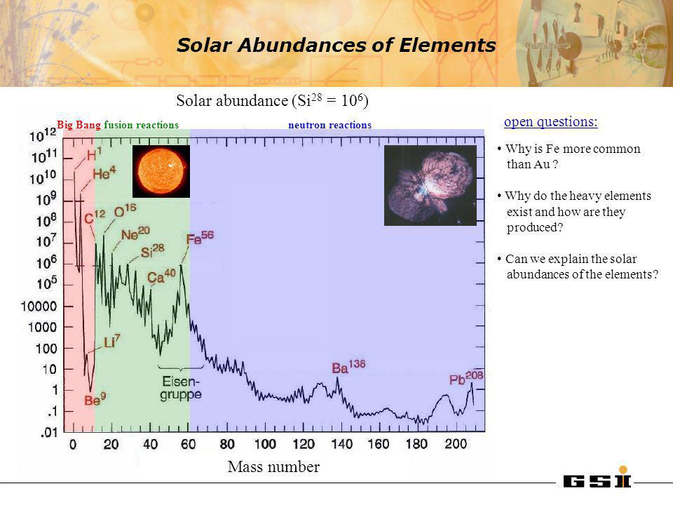 Solar Abundances of Elements