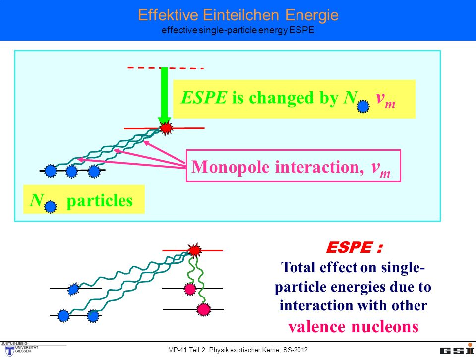 Effektive Einteilchen Energie effective single-particle energy ESPE