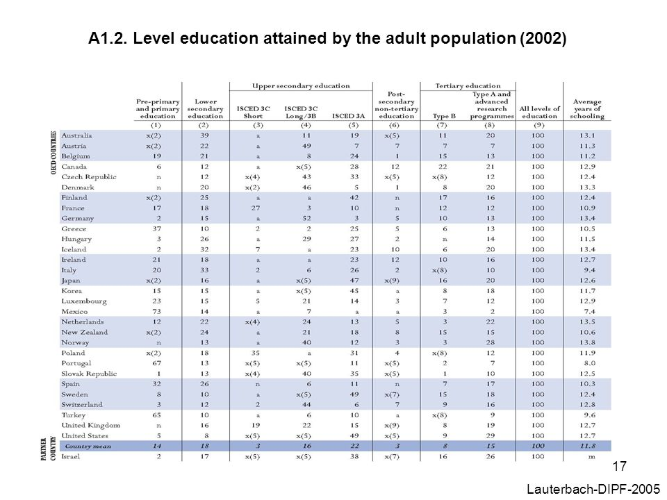 A1.2. Level education attained by the adult population (2002)