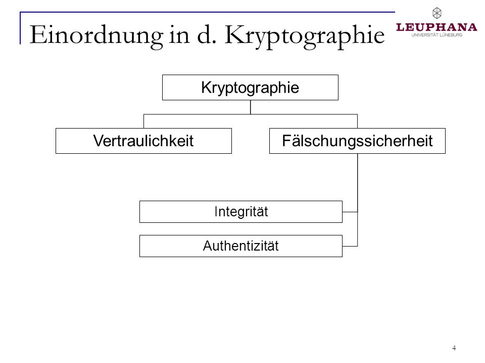Einordnung in d. Kryptographie