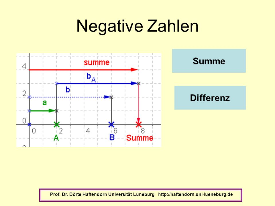 Negative Zahlen Summe Differenz