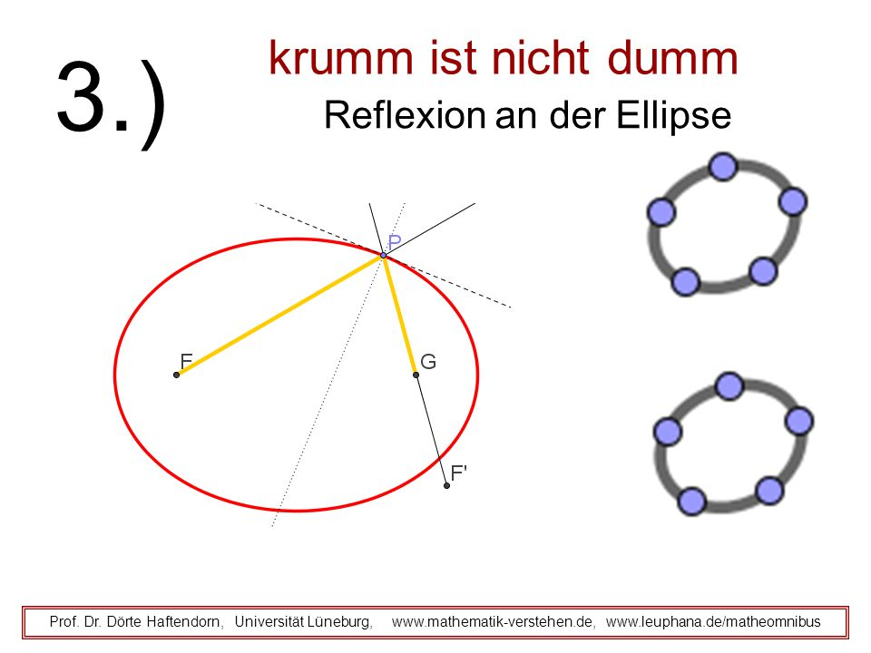 Reflexion an der Ellipse