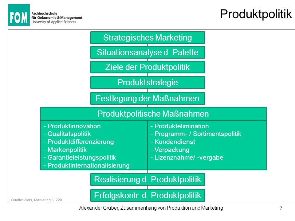 Produktpolitik Strategisches Marketing Situationsanalyse d. Palette