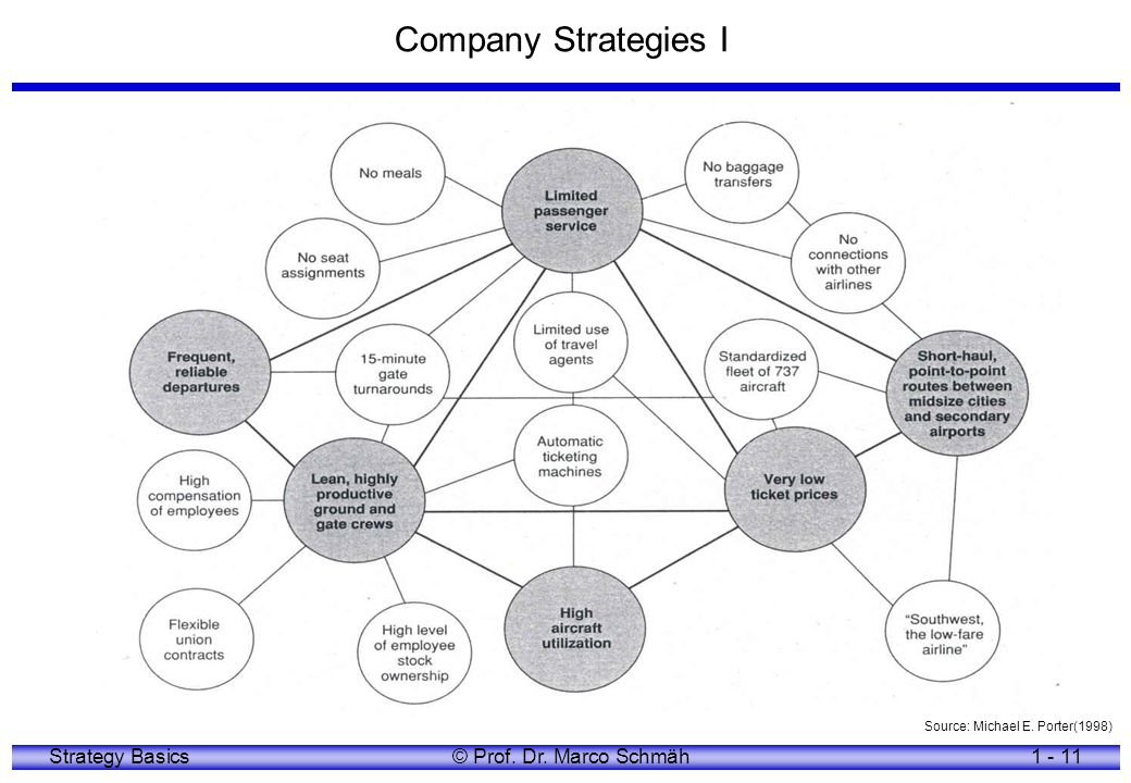 Company Strategies I Source: Michael E. Porter(1998)