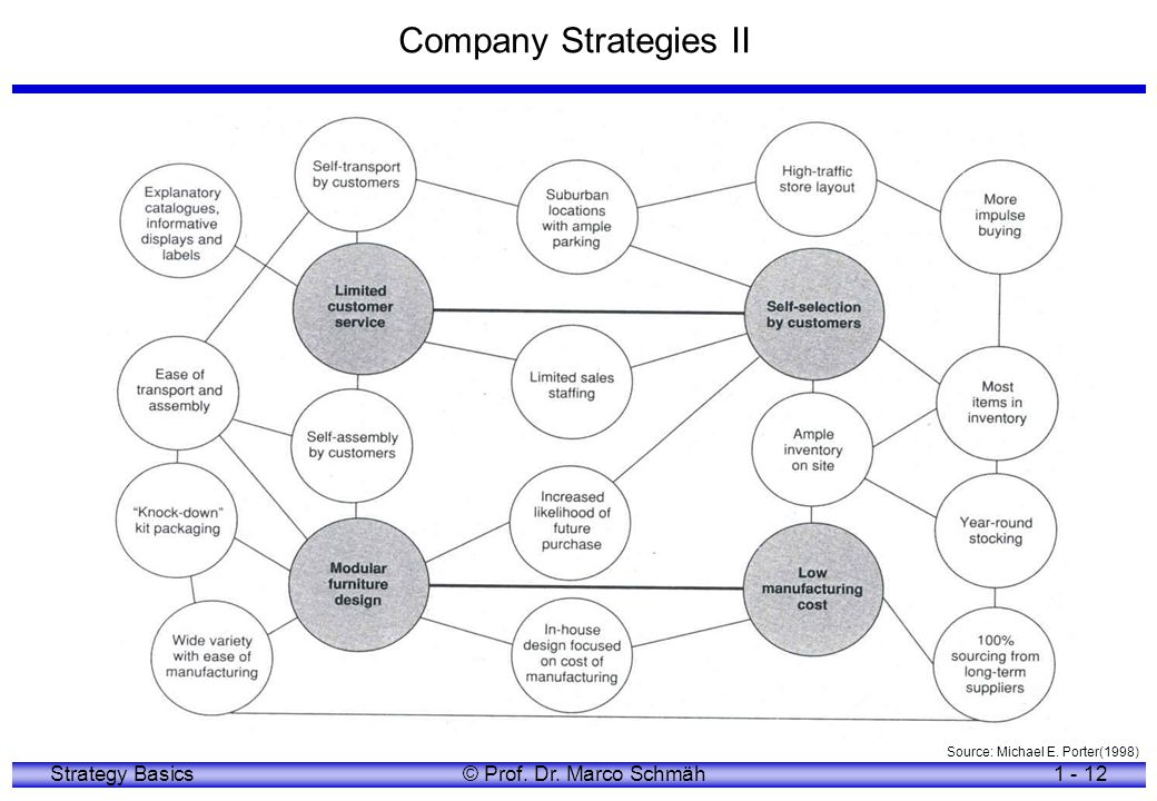 Company Strategies II Source: Michael E. Porter(1998)