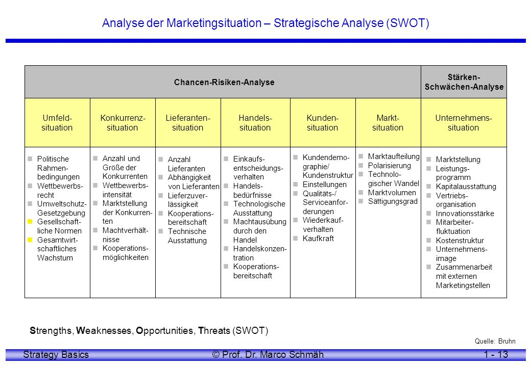 Analyse der Marketingsituation – Strategische Analyse (SWOT)