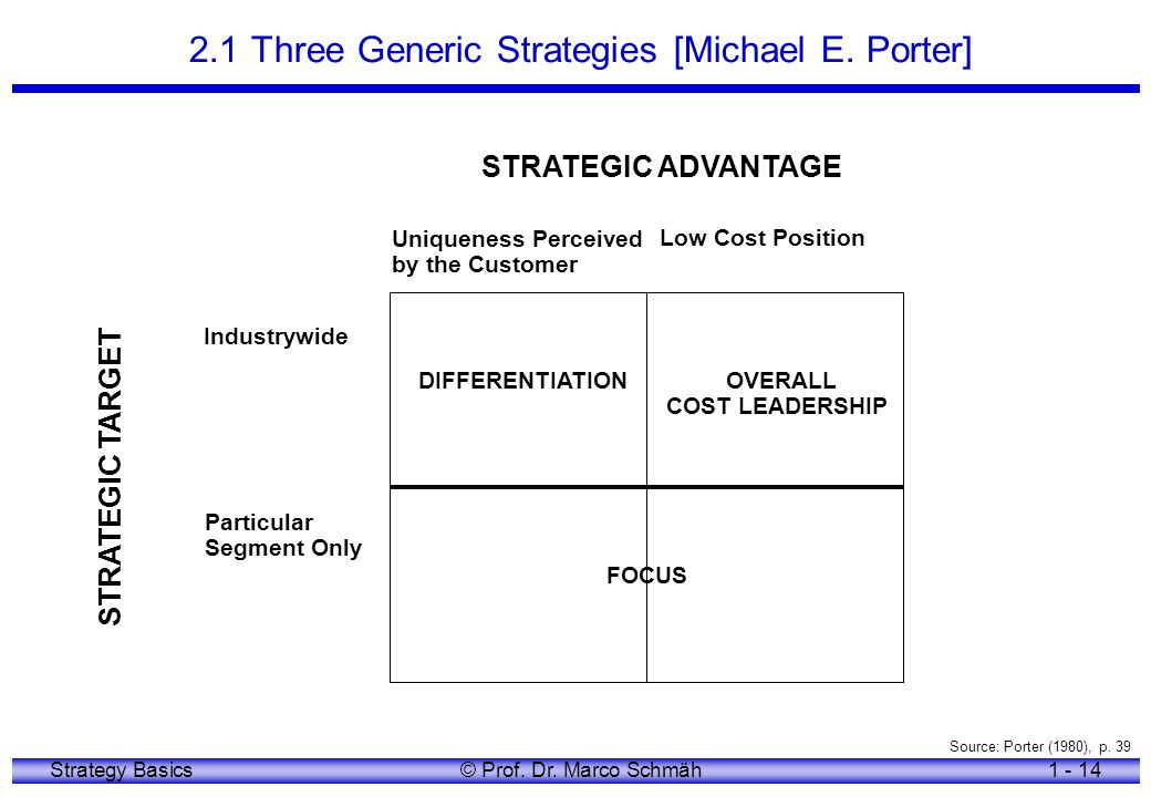 2.1 Three Generic Strategies [Michael E. Porter]