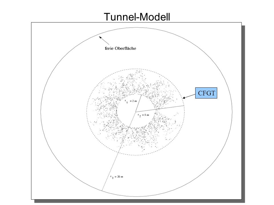 Tunnel-Modell CFGT