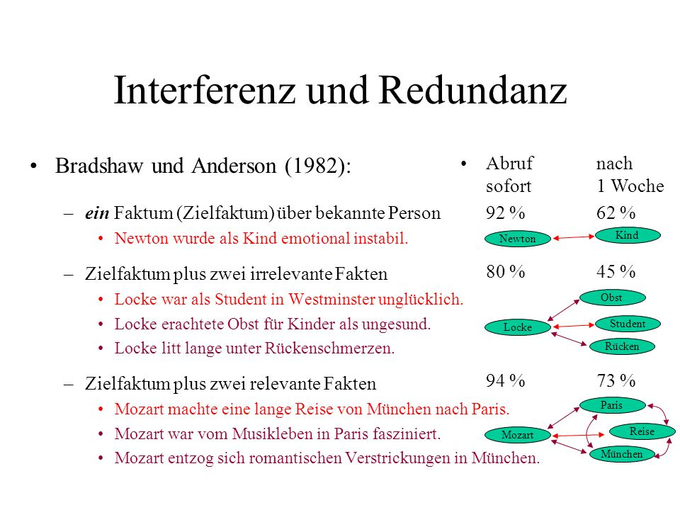 Interferenz und Redundanz