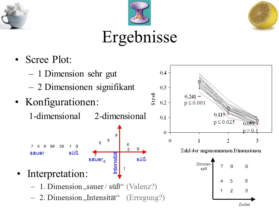 Ergebnisse Scree Plot: Konfigurationen: Interpretation: