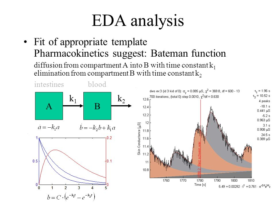 EDA analysis Fit of appropriate template Pharmacokinetics suggest: Bateman function. diffusion from compartment A into B with time constant k1.