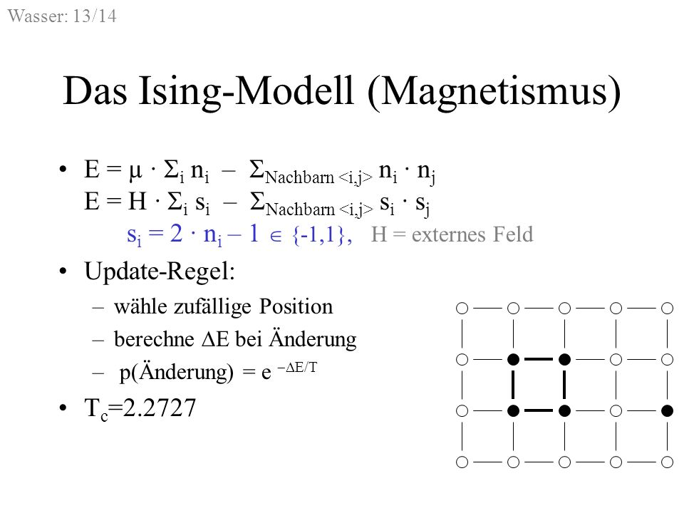 Das Ising-Modell (Magnetismus)