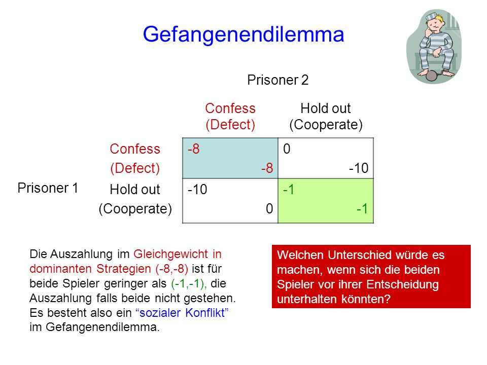 Gefangenendilemma Prisoner 2 Confess (Defect) Hold out (Cooperate)
