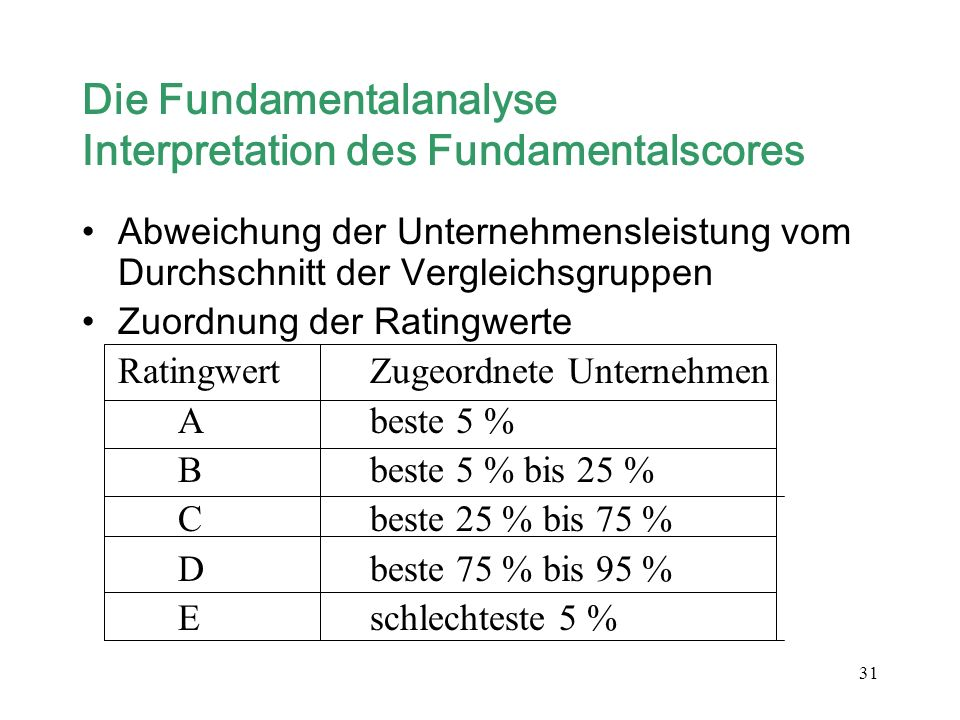 Die Fundamentalanalyse Interpretation des Fundamentalscores