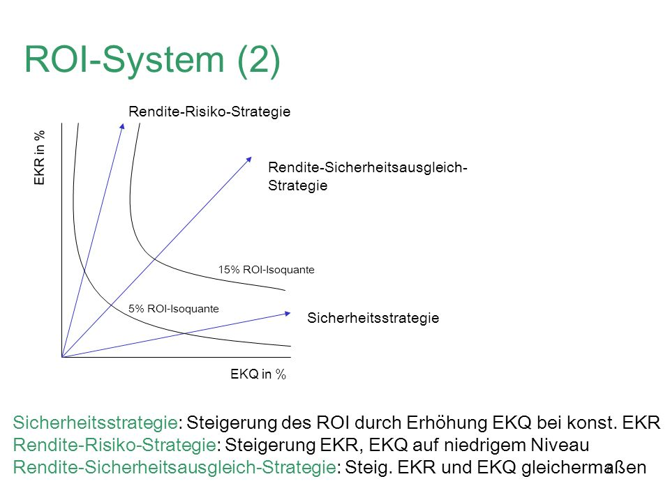 ROI-System (2) Rendite-Risiko-Strategie. EKR in % Rendite-Sicherheitsausgleich- Strategie. 15% ROI-Isoquante.