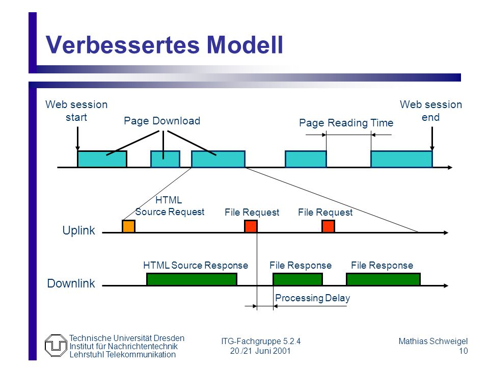 Verbessertes Modell Uplink Downlink Web session start Web session end