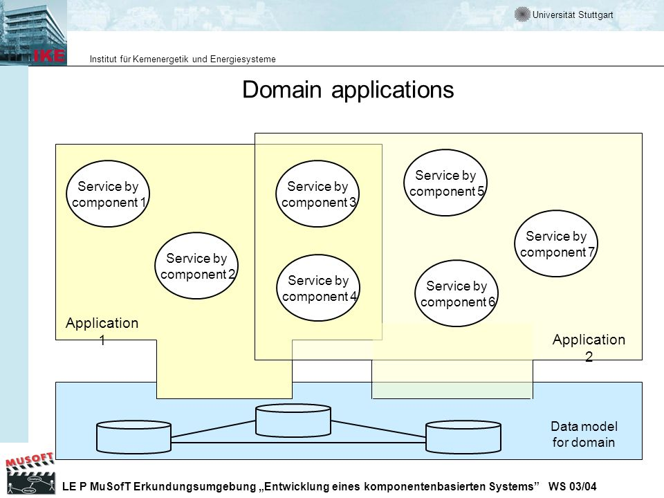 Domain applications Application 1 Application 2 Service by component 5