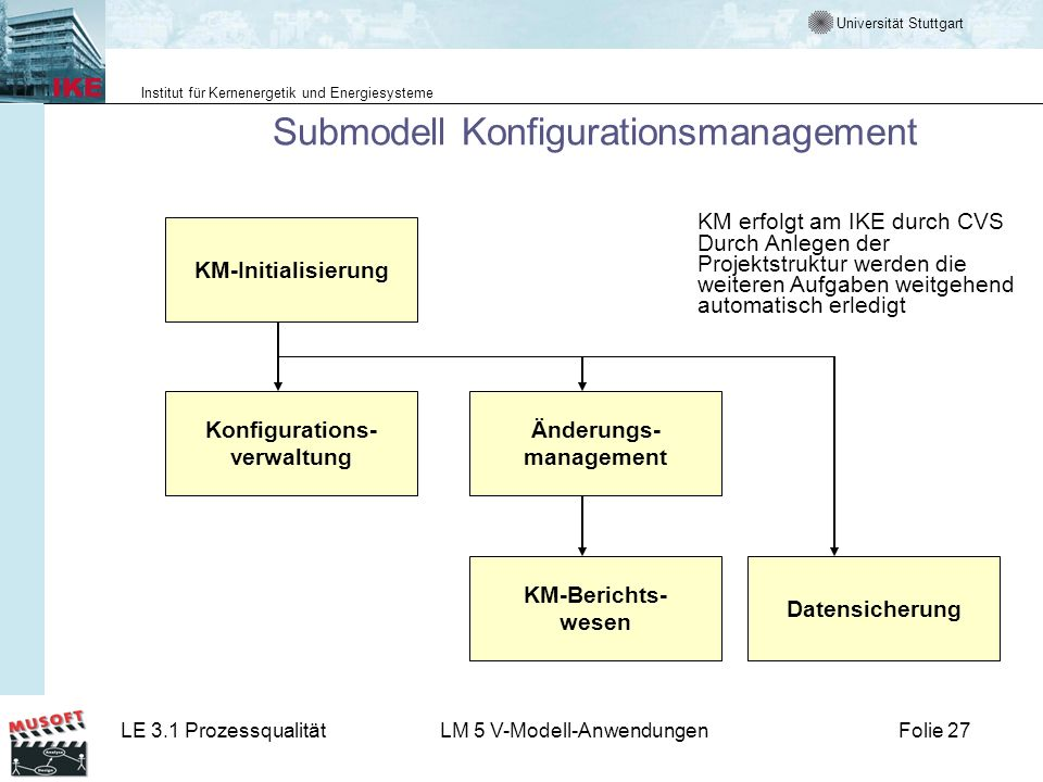 Submodell Konfigurationsmanagement