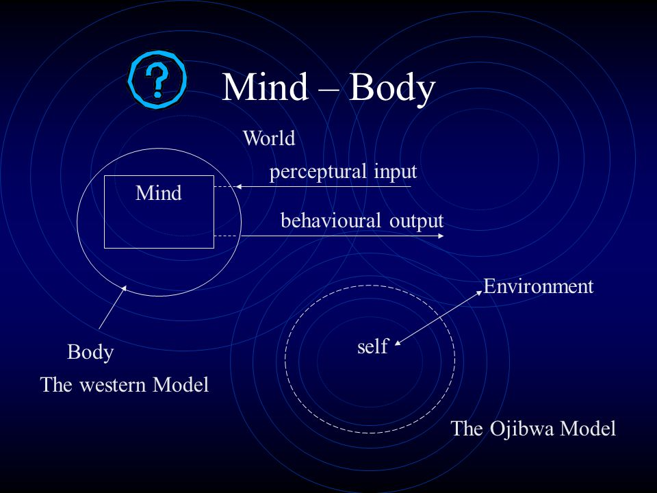 Mind – Body World perceptural input Mind behavioural output