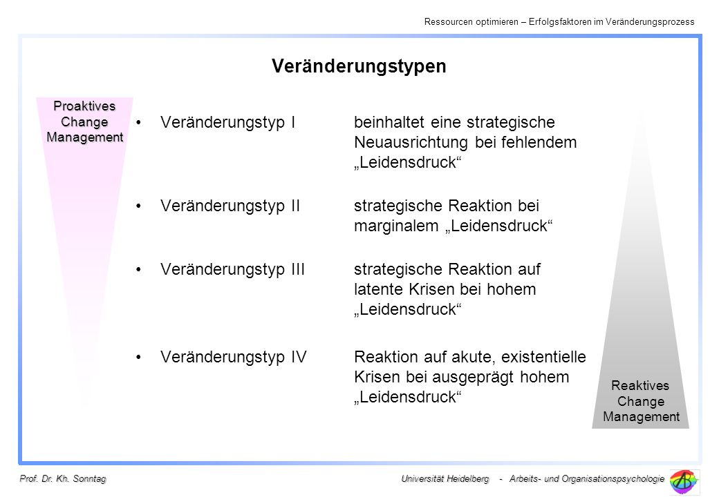 Veränderungstypen Proaktives Change Management. Reaktives Change Management.