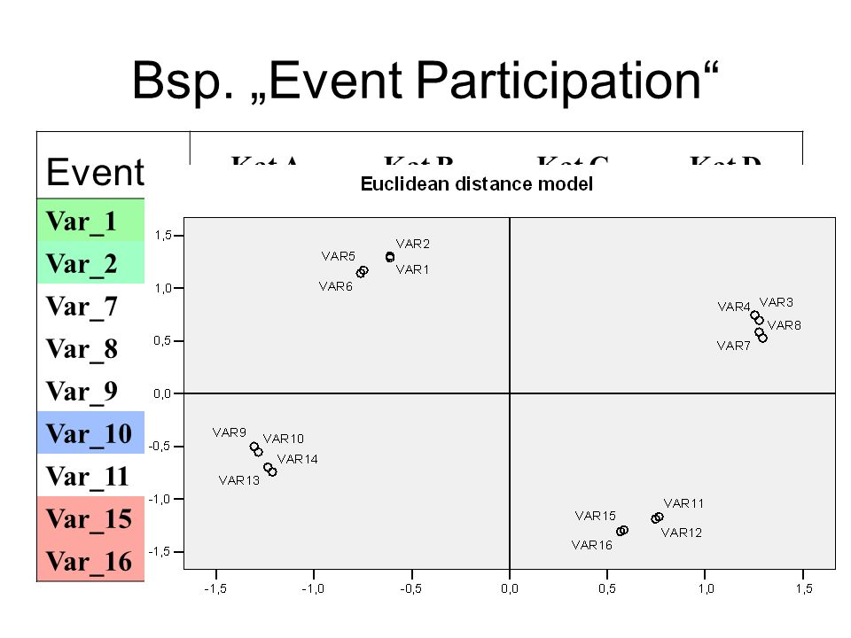 "Bsp. ""Event Participation"