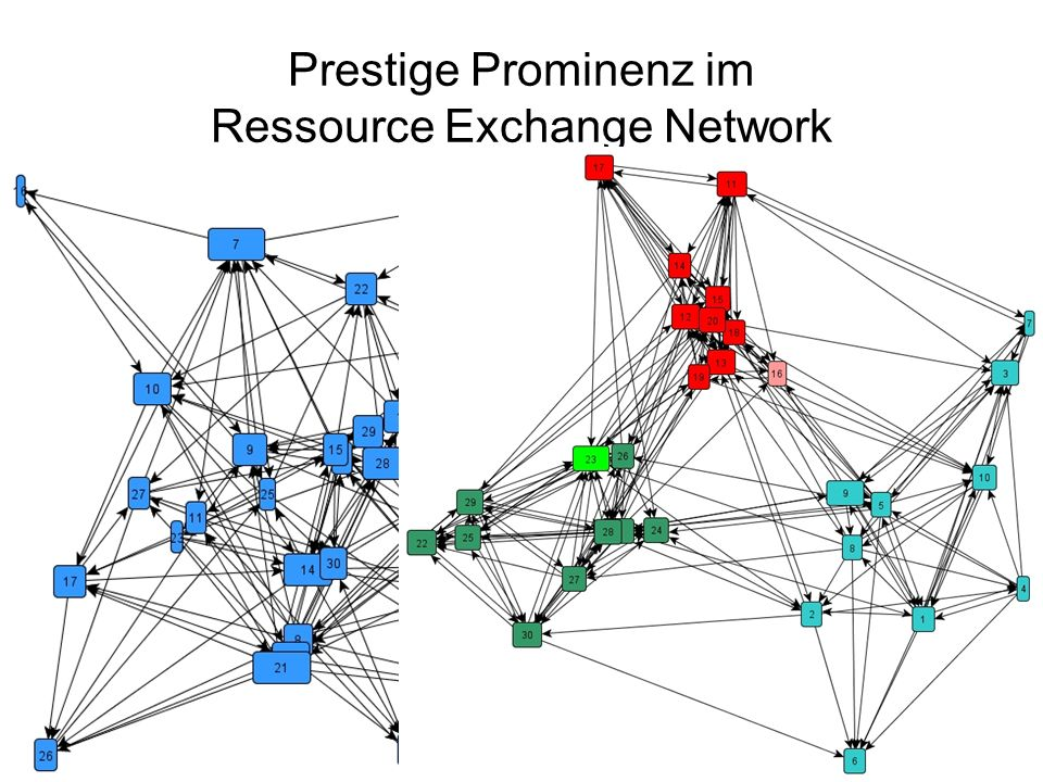 Prestige Prominenz im Ressource Exchange Network