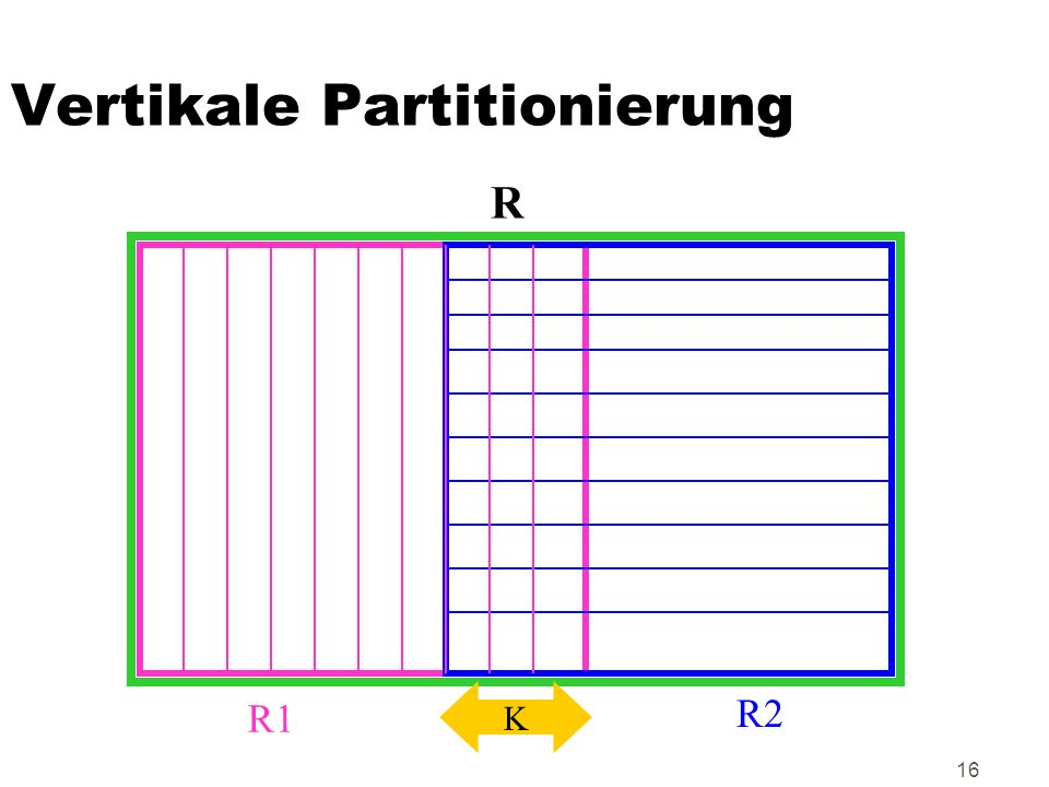 Vertikale Partitionierung