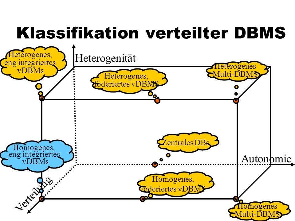 Klassifikation verteilter DBMS