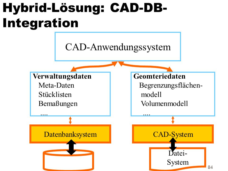 Hybrid-Lösung: CAD-DB-Integration
