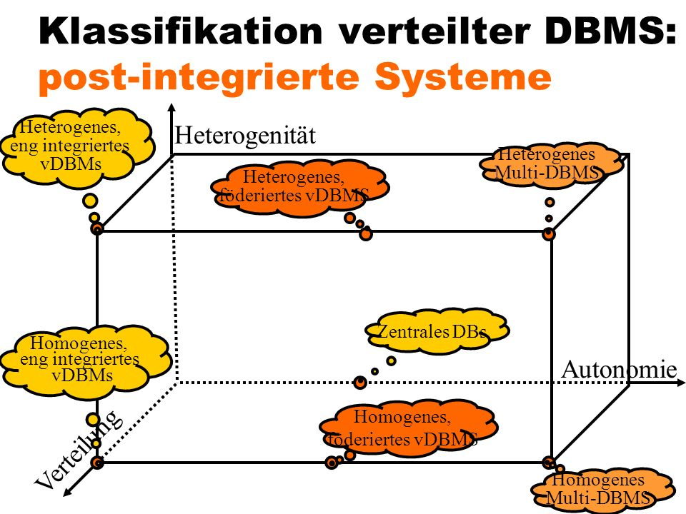 Klassifikation verteilter DBMS: post-integrierte Systeme